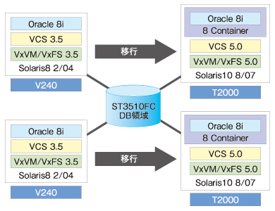 Oracle8i + VCS3.5 の移行検証構成図