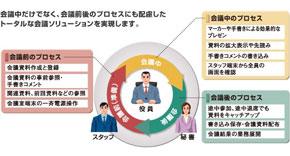役員会議プロセスの効率化