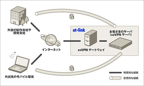 ssVPNの利用イメージ