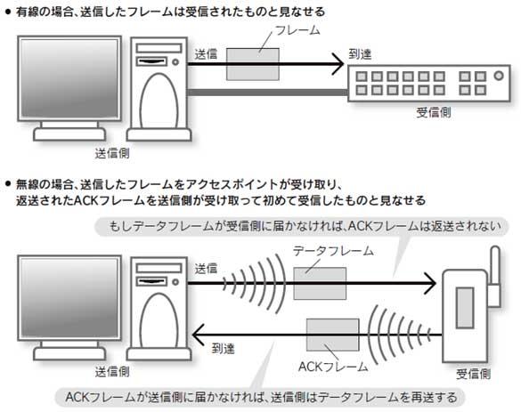 ACKフレームを利用した通信の確認