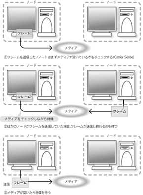 フレーム送信の基本手順