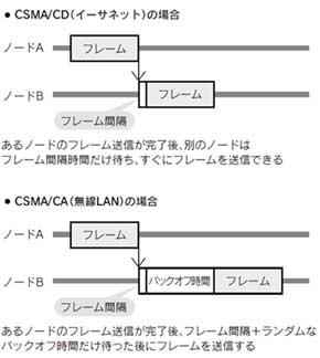 CSMA/CDとCSMA/CA