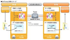 OnTranqの利用イメージ