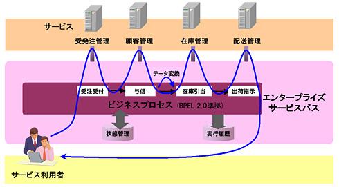 プロセス統合基盤