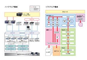 JR九州の新基幹システムの構成