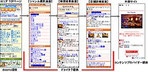 地域情報検索機能のイメージ