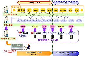 SOA基盤の概要図