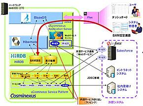 システム実現イメージ図