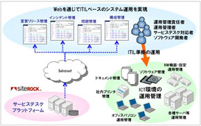 SaaS型サービスデスク プラットフォーム 利用イメージ
