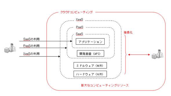 クラウドコンピューティングの概念図