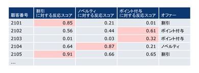 確率値の比較