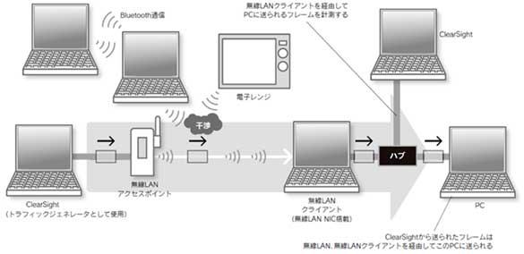 電子 レンジ bluetooth
