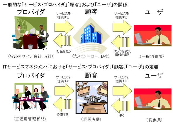 図1:「サービス・プロバイダ」、「顧客」、「ユーザ」の関係