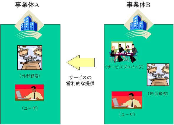 図2:「事業体」「内部顧客」「外部顧客」「内部サービス・プロバイダ」「外部サービス・プロバイダ」の関係