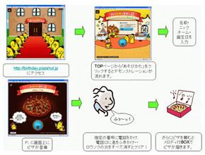 「ハッピザースデー!ロウソクふぅ〜っ!ふぅ〜っ!キャンペーン」