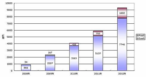 国内におけるSaaSとPaaSの市場規模予測