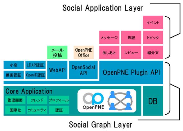 OpenPNE 3.0構成図
