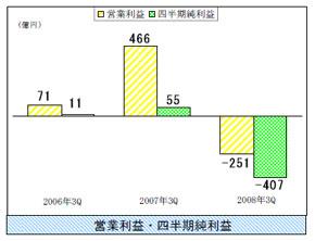 富士通の3Qにおける営業利益と四半期純利益の推移