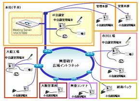 「Visual Nexus」のシステム構成