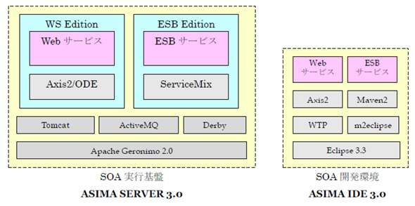ASIMA 3.0の全体構成図