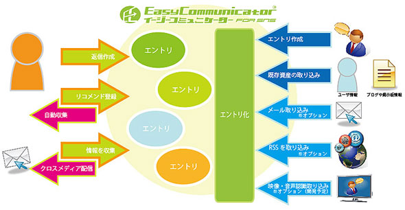 「EasyCommunicator for SNS」のイメージ