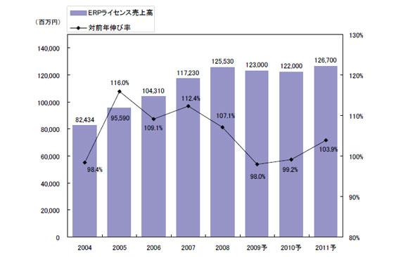 ERPパッケージライセンス市場の規模推移