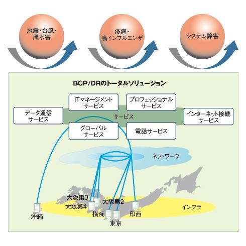 「BCP/DR トータルソリューション」