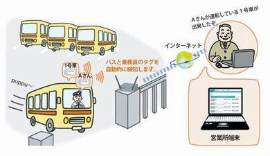 NTTソフト