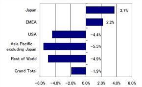 2008年4Q、世界PC出荷台数地域別、対前年成長率