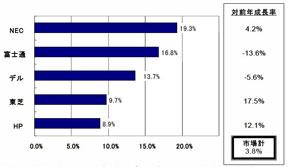 2008年4Q、国内PC出荷台数トップ5ベンダーシェア、対前年成長率