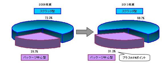 「パッケージ」「スクラッチ」型ソリューションの市場規模推移
