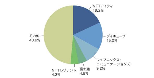2008年度、国内のWeb会議ソフトウェア市場の出荷金額別ベンダーシェア