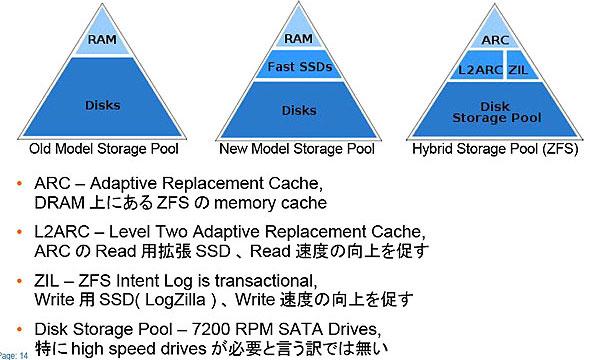 ZFS Hybrid Storage Pool