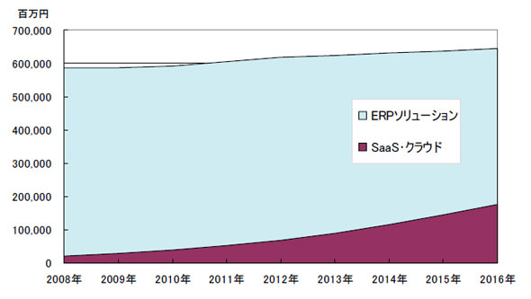 ERPソリューションにおけるSaaS・クラウドコンピューティング市場規模予測