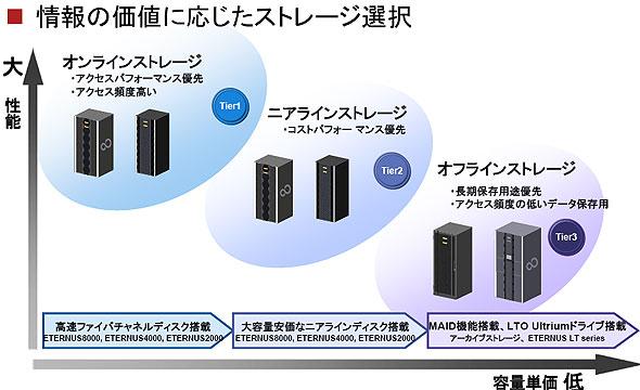 情報の重要度に応じ適切なストレージを配置する考え方(富士通資料より)。より性能を優先する「Tier0」という階層も登場しつつある