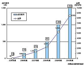 サイト売買取引(ビジネス)市場規模推移の図