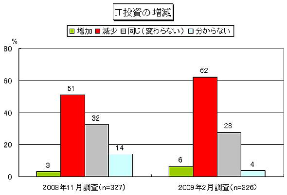 2009年度におけるIT投資予算の増減