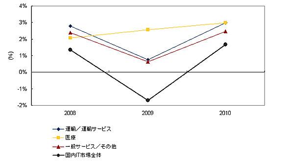 2008〜2010年の産業分野別IT投資成長率の推移