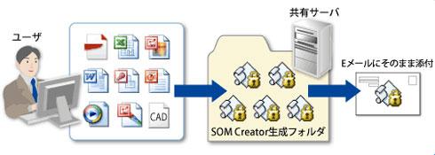SOM Creatorの利用イメージ