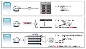 東京大学情報基盤センターが構築してきたメールシステムの変遷