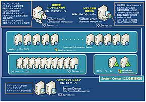 ギフト店頭受付システムの構成図