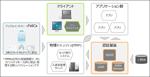 Trusted Desk Engine 利用イメージ