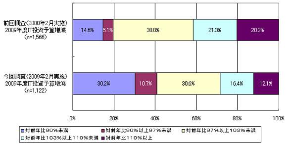 中堅中小企業における2009年度のIT投資予算増減率