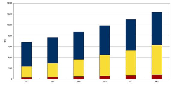 2007〜2012年、国内データセンターサービス市場のセグメント別投資予測