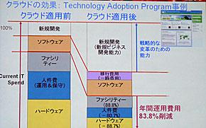 Technology Adoption Programのコスト削減効果