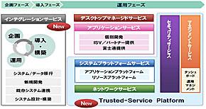 富士通のクラウドサービスの全体像