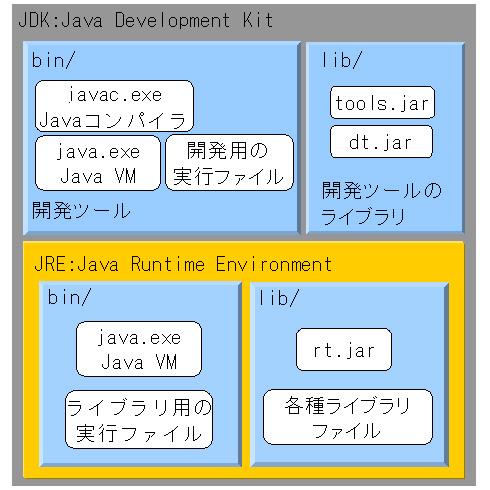 jre jdk ダウンロード