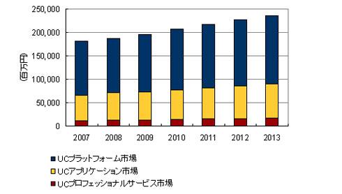 国内ユニファイドコミュニケーション市場における2007〜2013年のエンドユーザー売上額予測
