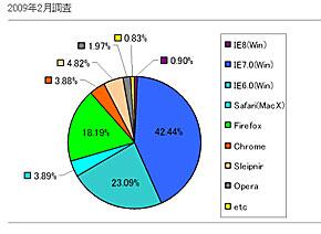 Webブラウザ環境、2009年2月時
