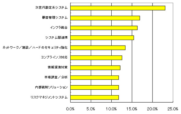 金融機関における2009年度のIT投資重点項目